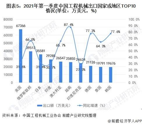 图表5:2021年第一季度中国工程机械出口国家或地区TOP10情况(单位:万美元,%)