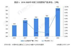 2021年中国工业铝型材市场供需现状及发展前景分析