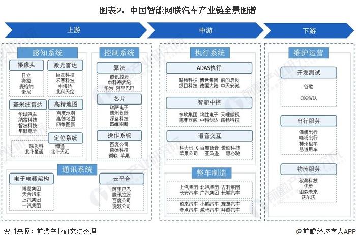 图表2:中国智能网联汽车产业链全景图谱
