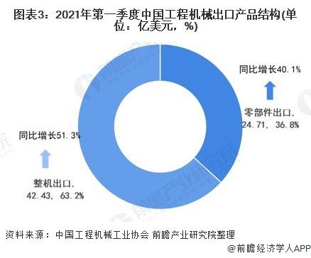 图表3:2021年第一季度中国工程机械出口产品结构(单位:亿美元,%)