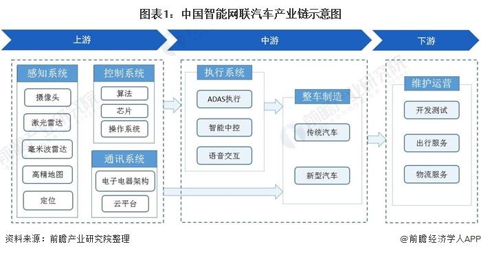图表1:中国智能网联汽车产业链示意图