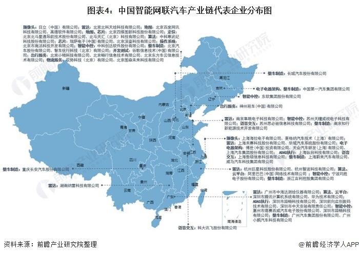 图表4:中国智能网联汽车产业链代表企业分布图
