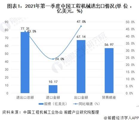 图表1:2021年第一季度中国工程机械进出口情况(单位:亿美元,%)