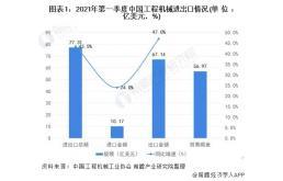 中国工程机械进出口现状及区域市场分析