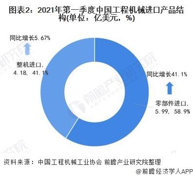 图表2:2021年第一季度中国工程机械进口产品结构(单位:亿美元,%)