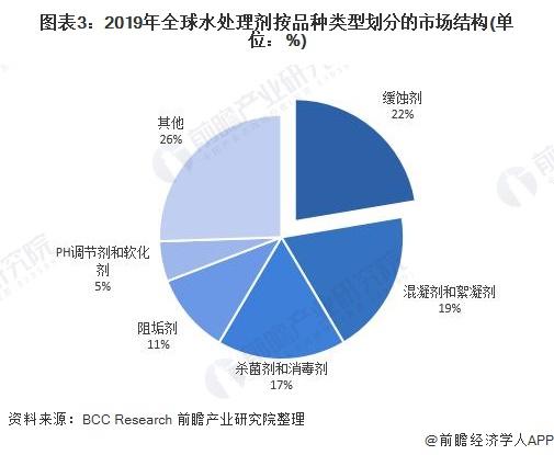 图表3:2019年全球水处理剂按品种类型划分的市场结构(单位:%)