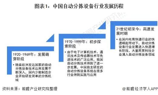 图表1:中国自动分拣设备行业发展历程