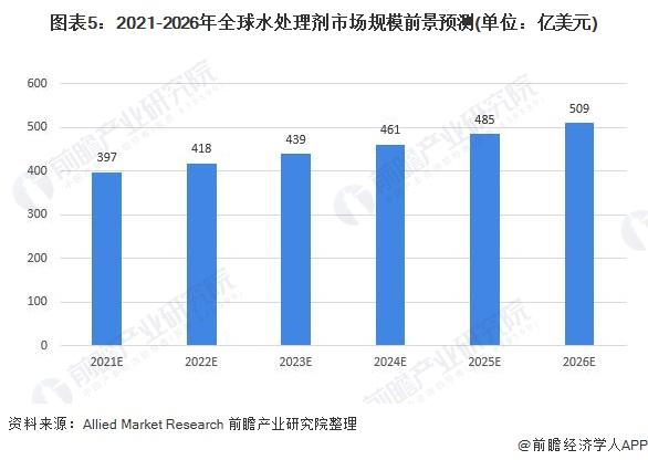 图表5:2021-2026年全球水处理剂市场规模前景预测(单位:亿美元)