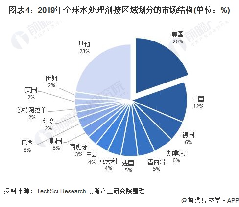 图表4:2019年全球水处理剂按区域划分的市场结构(单位:%)