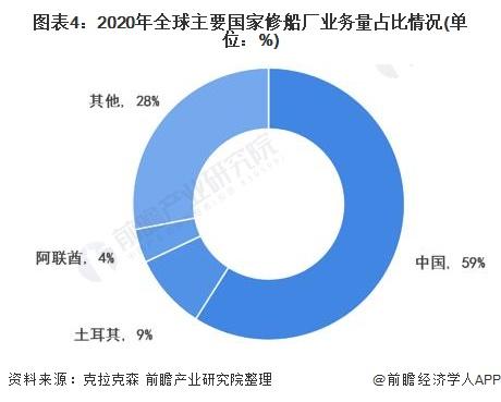 图表4:2020年全球主要国家修船厂业务量占比情况(单位:%)