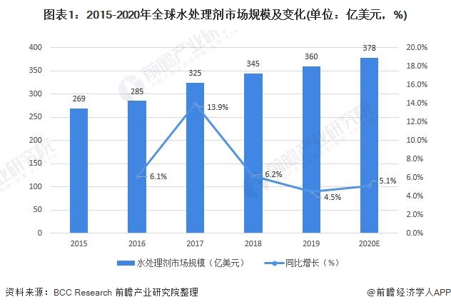图表1:2015-2020年全球水处理剂市场规模及变化(单位:亿美元,%)