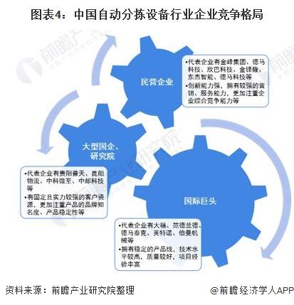 图表4:中国自动分拣设备行业企业竞争格局