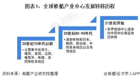 图表1:全球修船产业中心发展转移历程