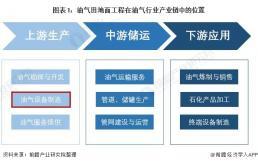 2021年全球油气田开发地面系统装备行业市场规模与竞争格局分析