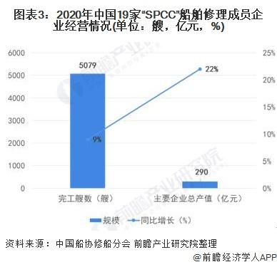 """图表3:2020年中国19家""""SPCC""""船舶修理成员企业经营情况(单位:艘,亿元,%)"""