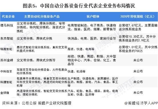 图表5:中国自动分拣设备行业代表企业业务布局情况