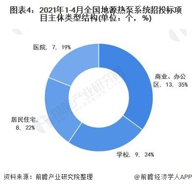 图表4:2021年1-4月全国地源热泵系统招投标项目主体类型结构(单位:个,%)