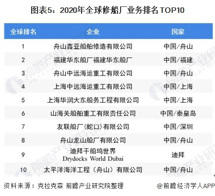 图表5:2020年全球修船厂业务排名TOP10