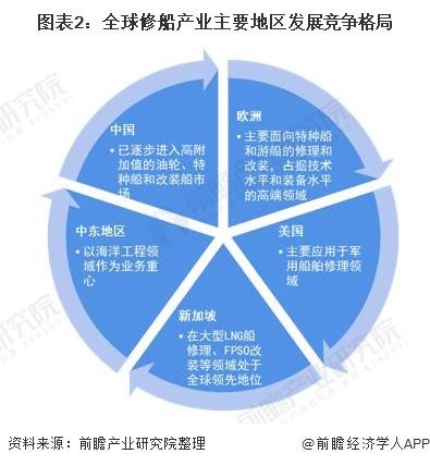 图表2:全球修船产业主要地区发展竞争格局