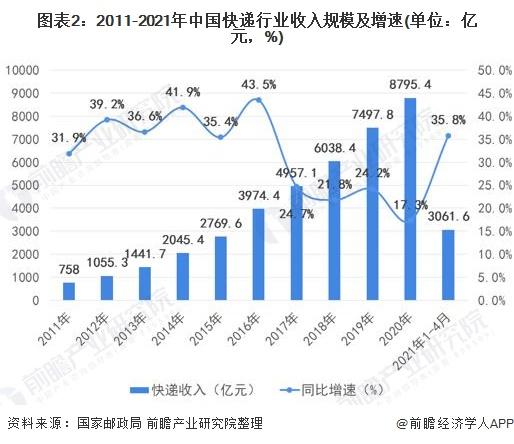 图表2:2011-2021年中国快递行业收入规模及增速(单位:亿元,%)