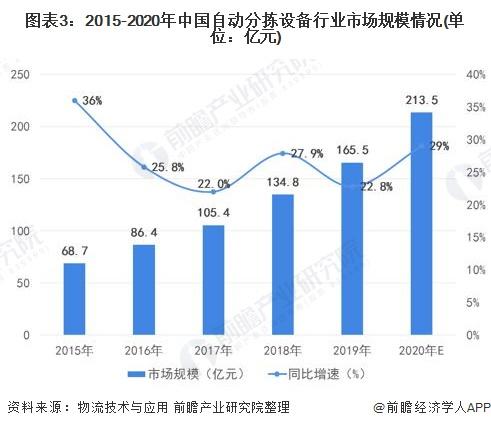 图表3:2015-2020年中国自动分拣设备行业市场规模情况(单位:亿元)
