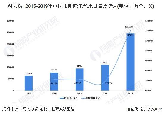 图表6:2015-2019年中国太阳能电池出口量及增速(单位:万个,%)