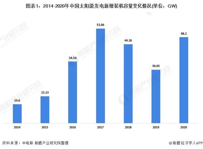 图表1:2014-2020年中国太阳能发电新增装机容量变化情况(单位:GW)