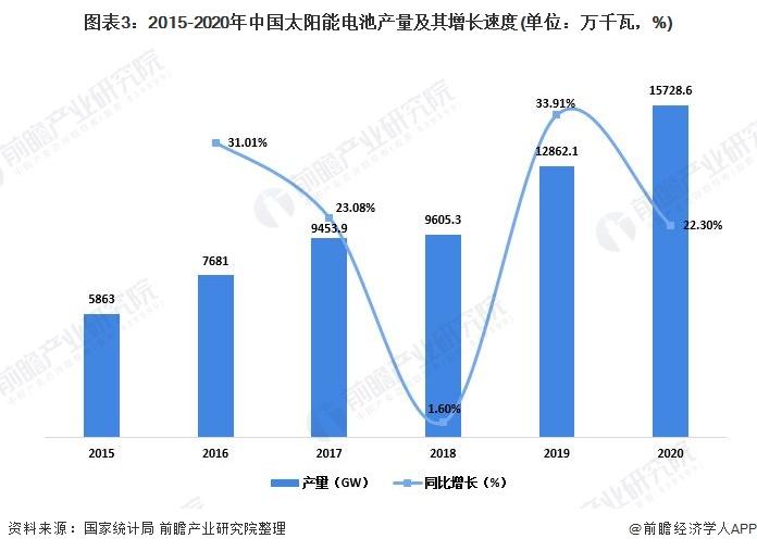 图表3:2015-2020年中国太阳能电池产量及其增长速度(单位:万千瓦,%)