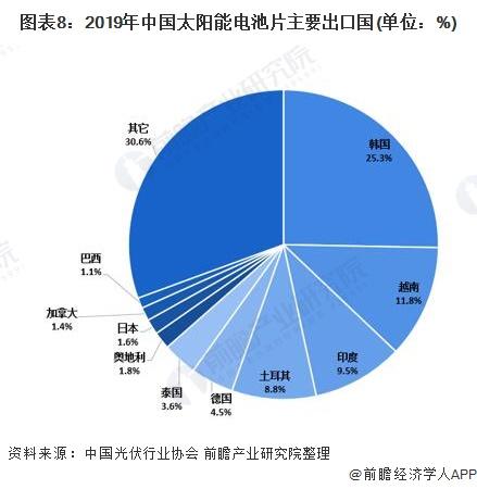 图表8:2019年中国太阳能电池片主要出口国(单位:%)