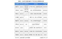 2021年中国石油化工行业竞争格局及市场份额