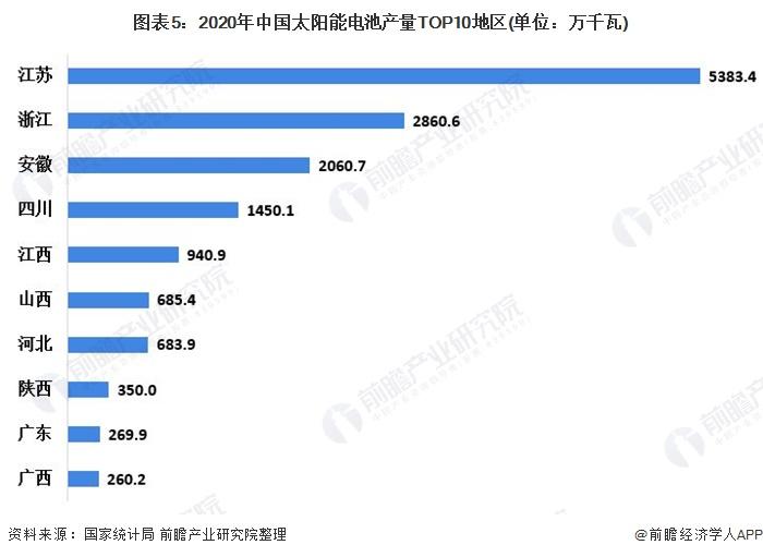 图表5:2020年中国太阳能电池产量TOP10地区(单位:万千瓦)