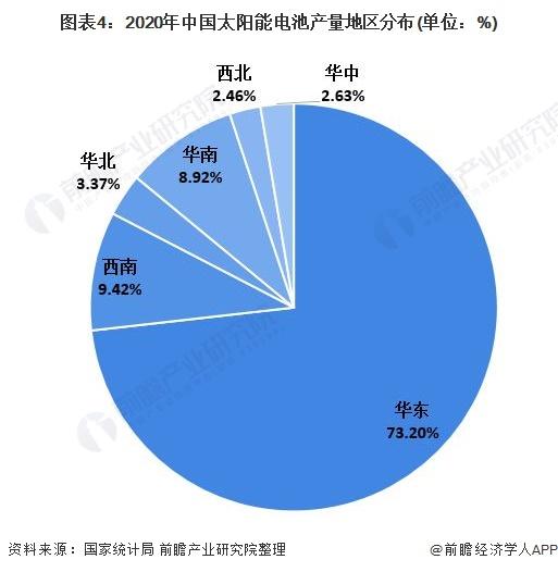 图表4:2020年中国太阳能电池产量地区分布(单位:%)