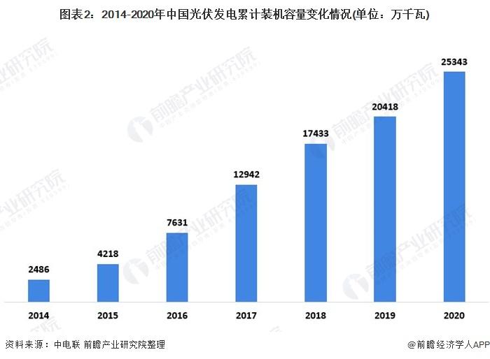 图表2:2014-2020年中国光伏发电累计装机容量变化情况(单位:万千瓦)