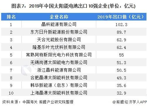 图表7:2019年中国太阳能电池出口10强企业(单位:亿元)