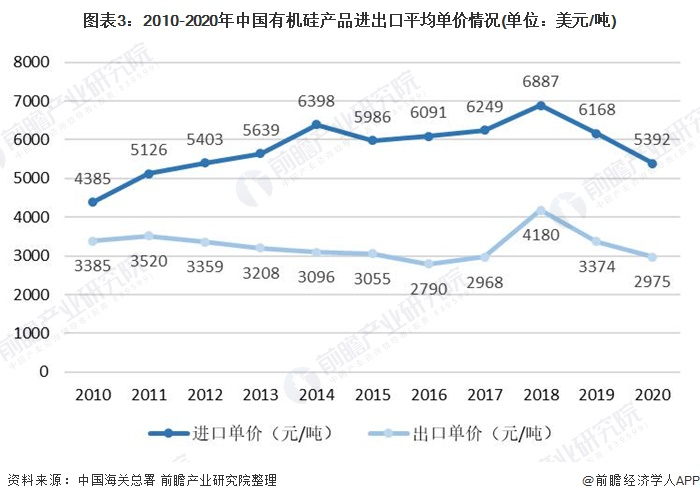 图表3:2010-2020年中国有机硅产品进出口平均单价情况(单位:美元/吨)