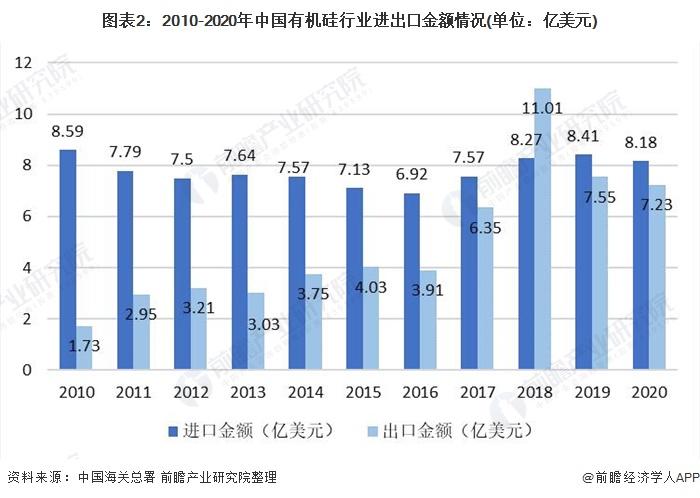 图表2:2010-2020年中国有机硅行业进出口金额情况(单位:亿美元)