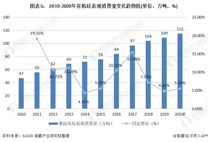 图表5: 2010-2020年有机硅表观消费量变化趋势图(单位:万吨,%)