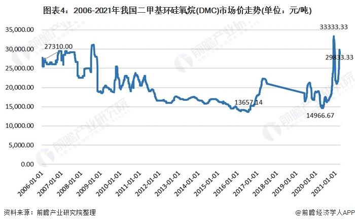图表4:2006-2021年我国二甲基环硅氧烷(DMC)市场价走势(单位:元/吨)