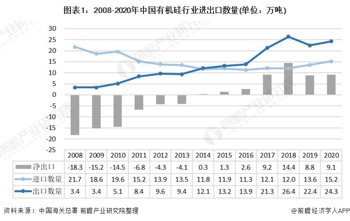 图表1:2008-2020年中国有机硅行业进出口数量(单位:万吨)