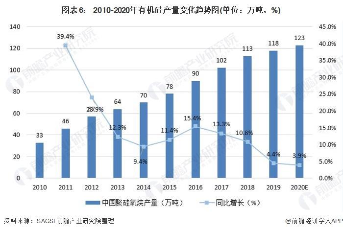 图表6: 2010-2020年有机硅产量变化趋势图(单位:万吨,%)