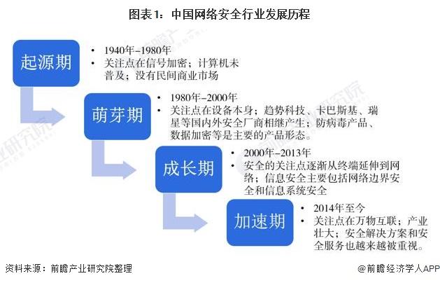 图表1:中国网络安全行业发展历程