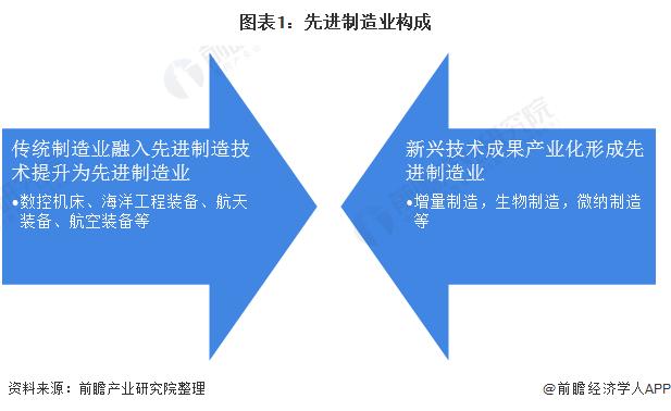 图表1:先进制造业构成