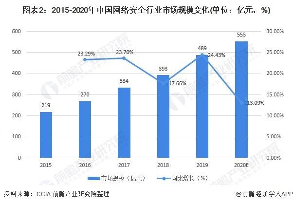 图表2:2015-2020年中国网络安全行业市场规模变化(单位:亿元,%)