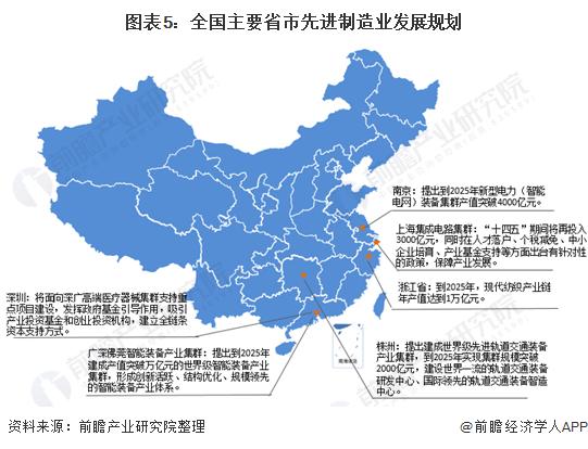 图表5:全国主要省市先进制造业发展规划