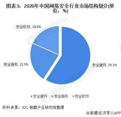 图表3:2020年中国网络安全行业市场结构划分(单位:%)