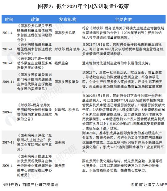 图表2:截至2021年全国先进制造业政策