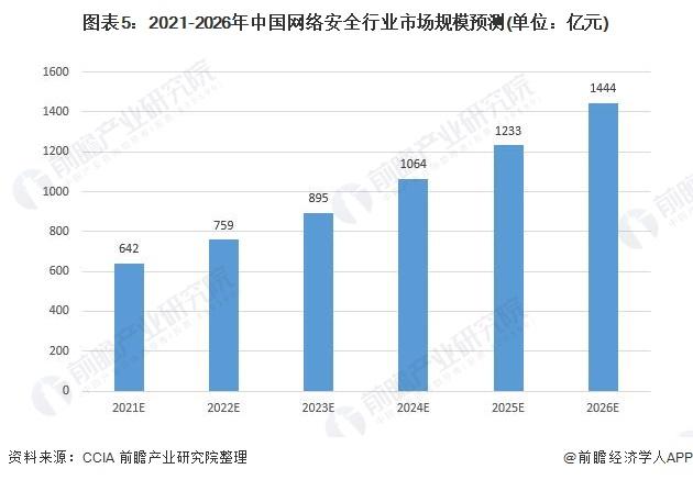 图表5:2021-2026年中国网络安全行业市场规模预测(单位:亿元)