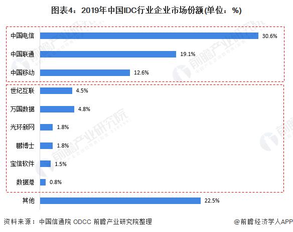 图表4:2019年中国IDC行业企业市场份额(单位:%)