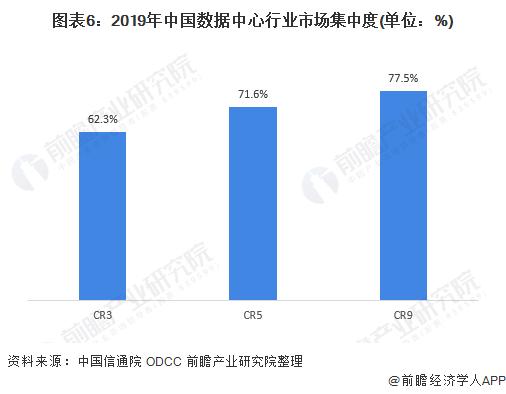 图表6:2019年中国数据中心行业市场集中度(单位:%)
