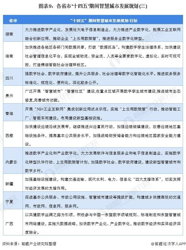 """图表9:各省市""""十四五""""期间智慧城市发展规划(三)"""
